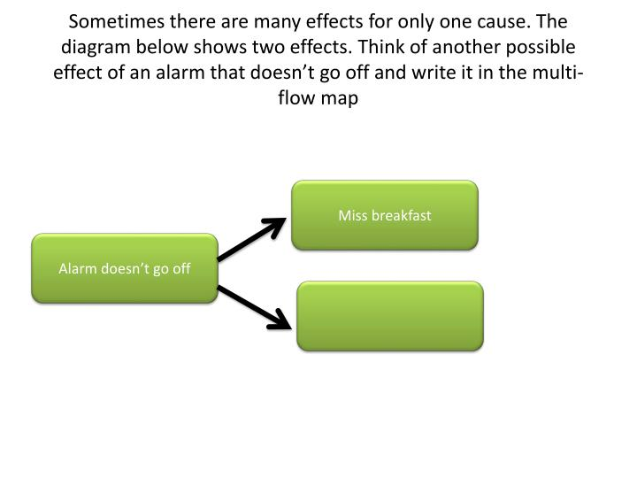 Sometimes there are many effects for only one cause. The diagram below shows two effects. Think of another possible effect of an alarm that doesn't go off and write it in the multi-flow map