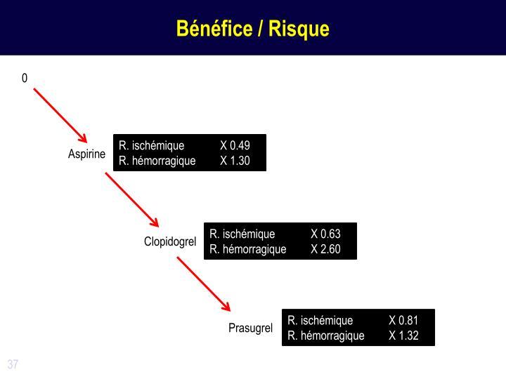 Bénéfice / Risque