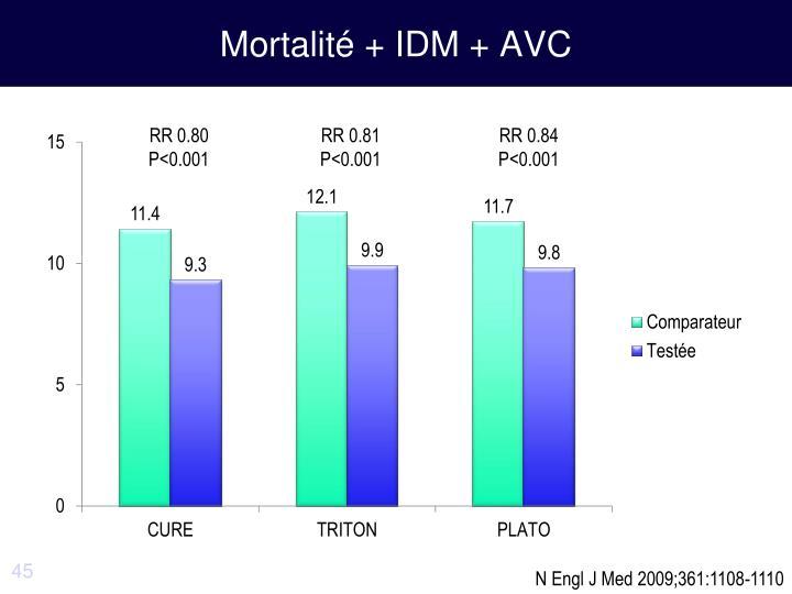 Mortalité + IDM + AVC
