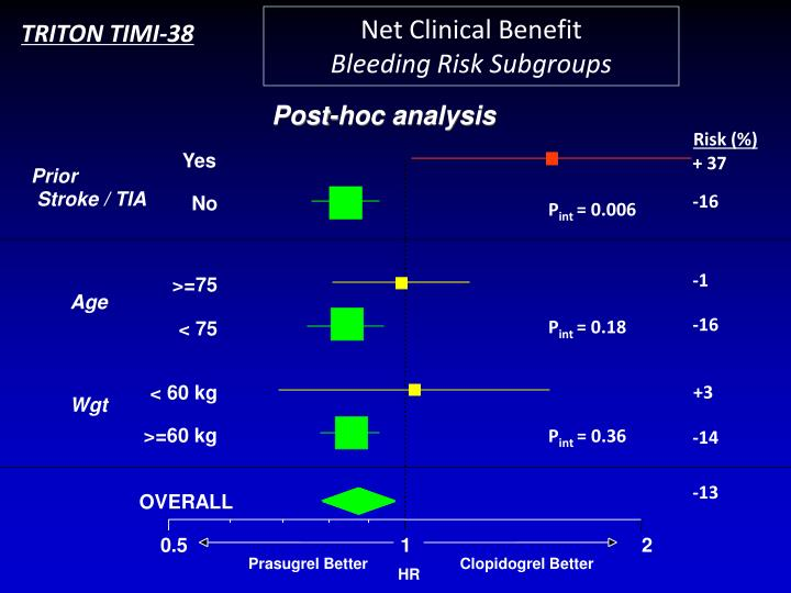 Net Clinical Benefit