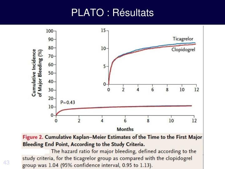 PLATO : Résultats