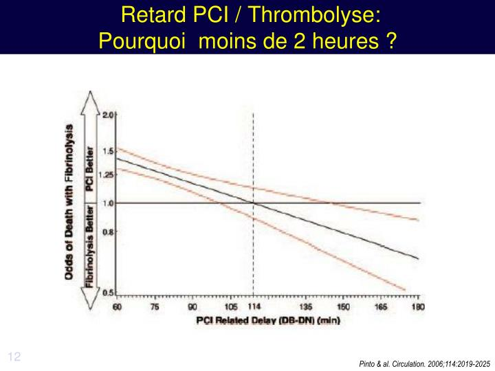 Retard PCI / Thrombolyse: