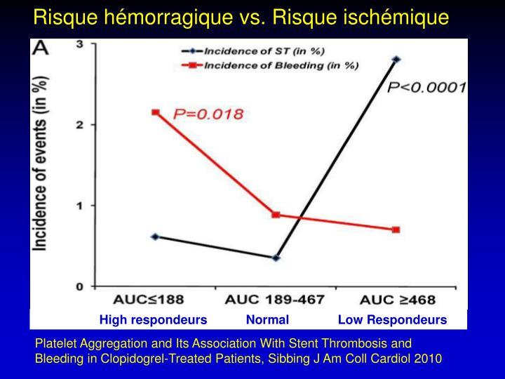 Risque hémorragique vs. Risque ischémique