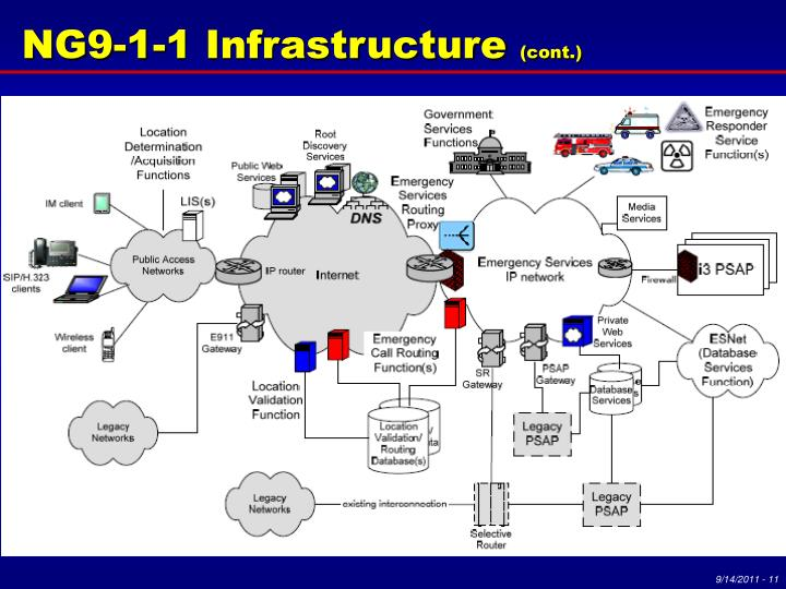 NG9-1-1 Infrastructure