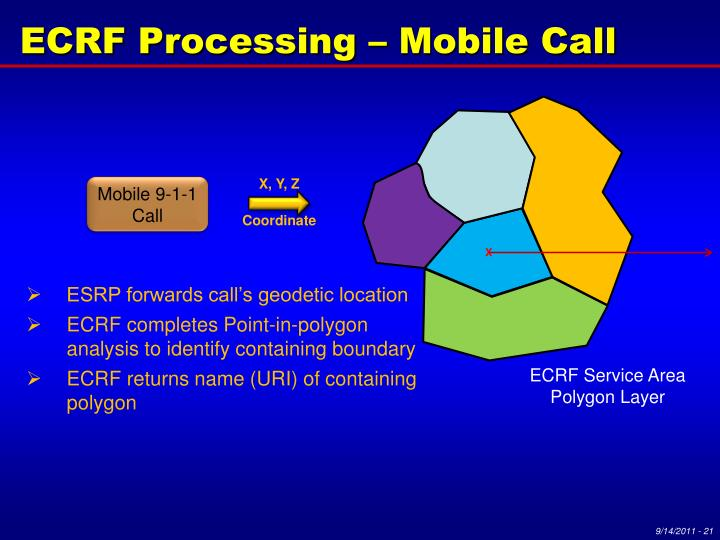 ECRF Processing – Mobile Call