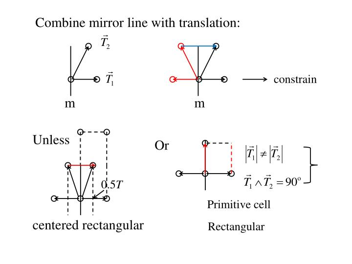 Combine mirror line with translation: