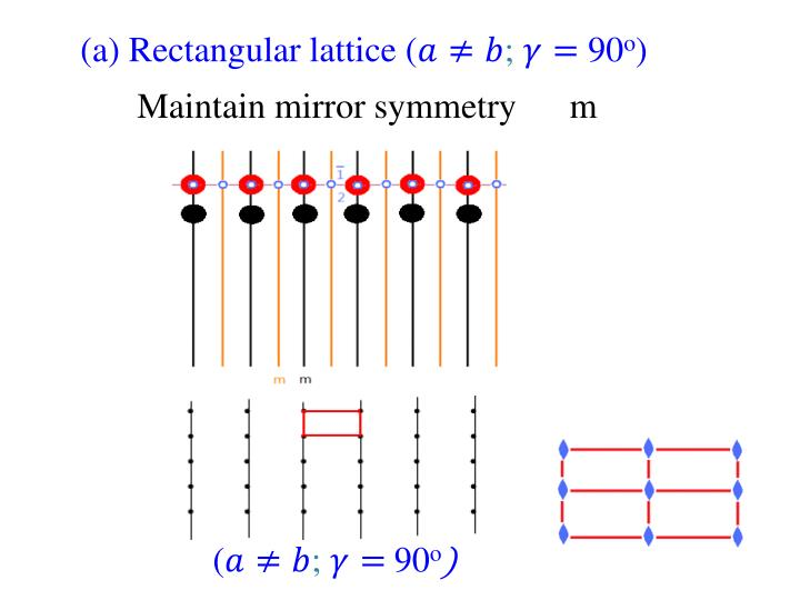 (a) Rectangular lattice (