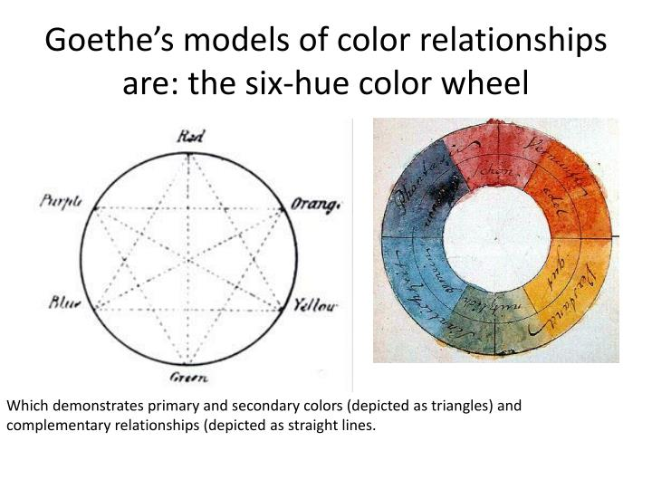 Goethe's models of color relationships are: the six-hue color wheel