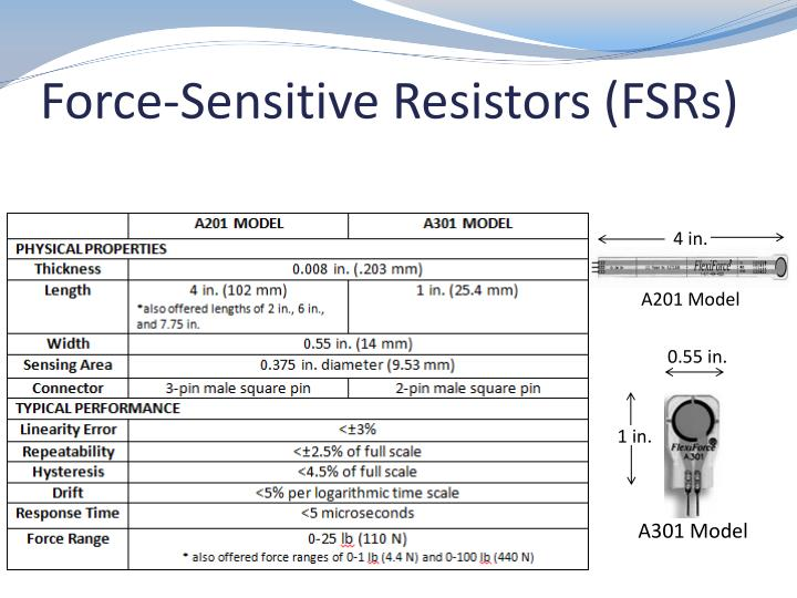 Force-Sensitive Resistors (FSRs)