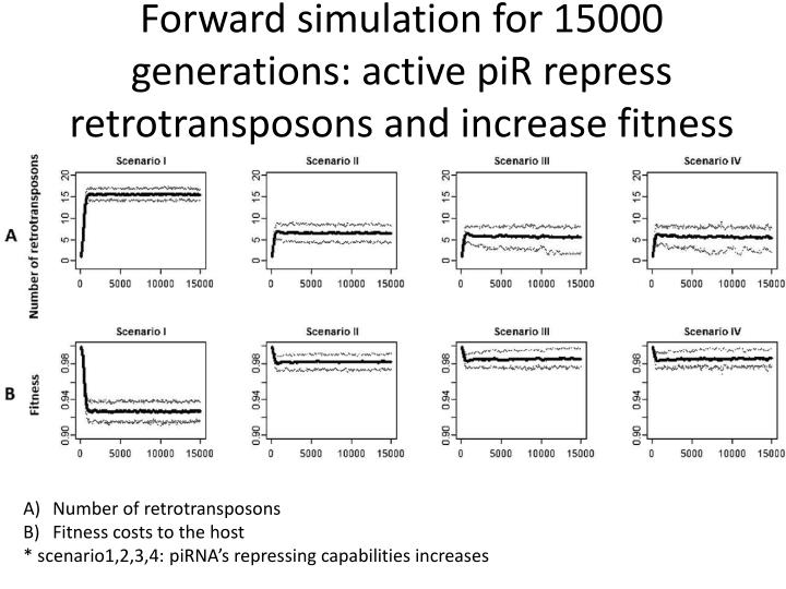 Forward simulation for 15000 generations: active