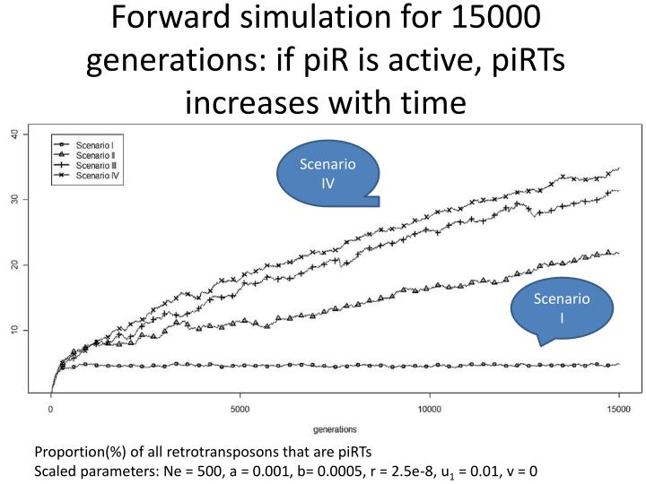 Forward simulation for 15000 generations: if