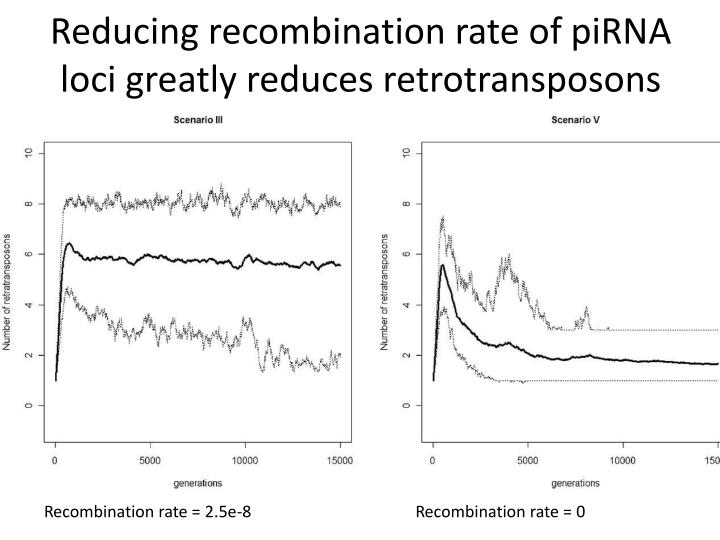 Reducing recombination rate of
