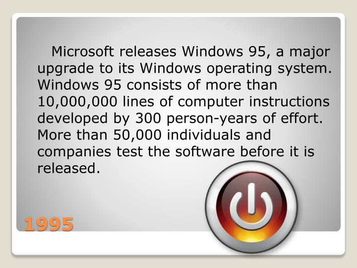 Microsoft releases Windows 95, a major upgrade to its Windows operating system. Windows 95 consists of more than 10,000,000 lines of computer instructions developed by 300 person-years of effort. More than 50,000 individuals and companies test the software before it is released.