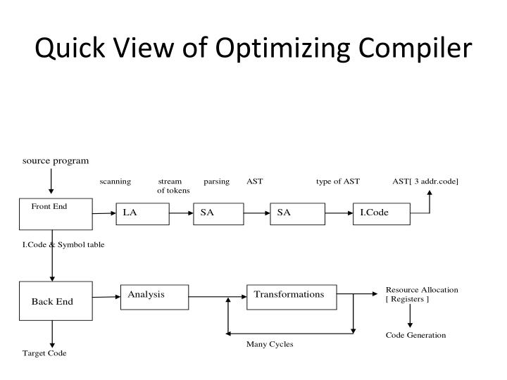 Quick view of optimizing compiler