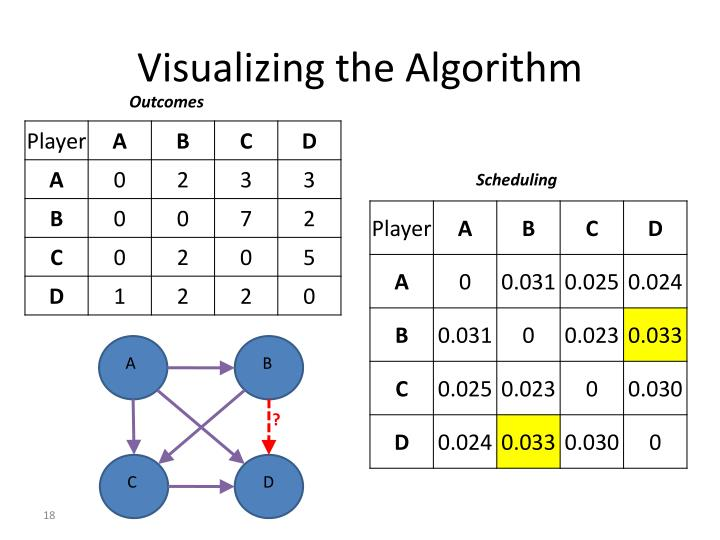 Visualizing the Algorithm