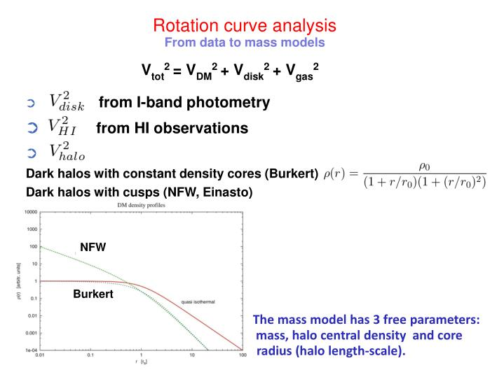 Rotation curve