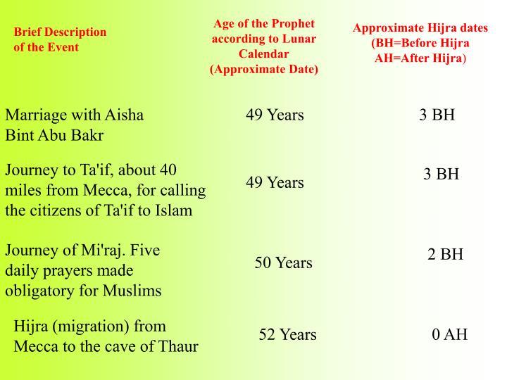 Marriage with Aisha Bint Abu Bakr
