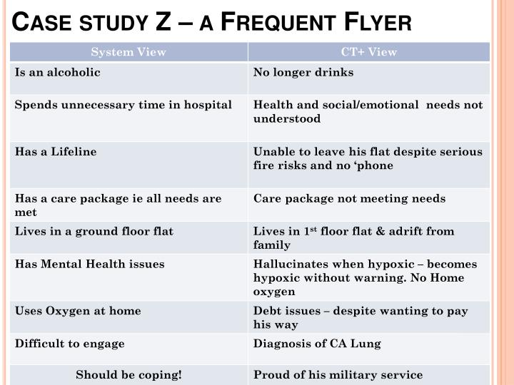 Case study Z – a Frequent Flyer