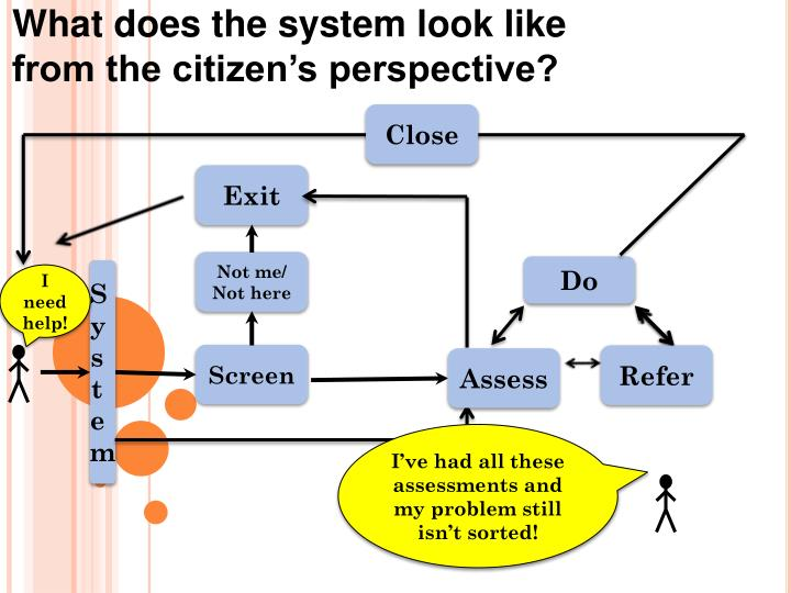 What does the system look like
