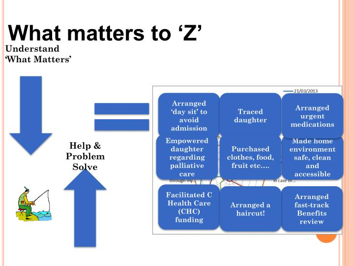 What matters to 'Z'