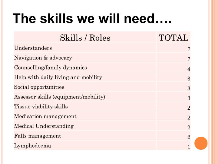 What We Learnt About Skills