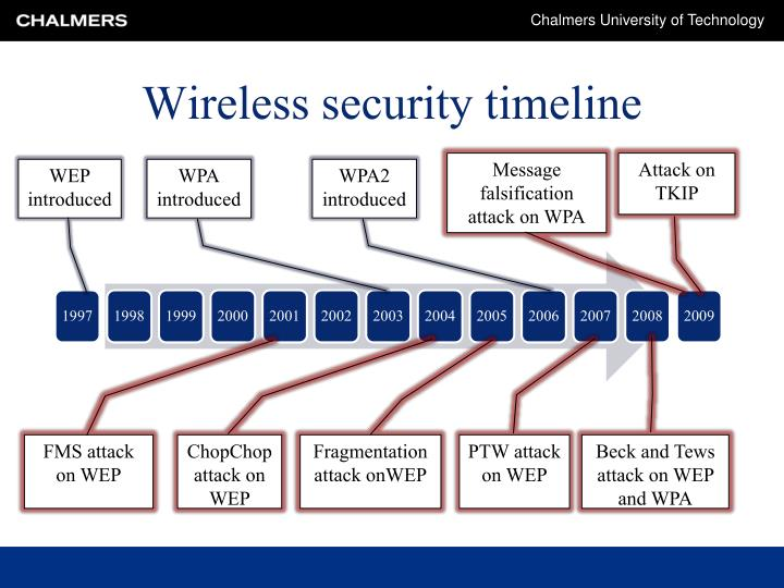 Wireless security timeline