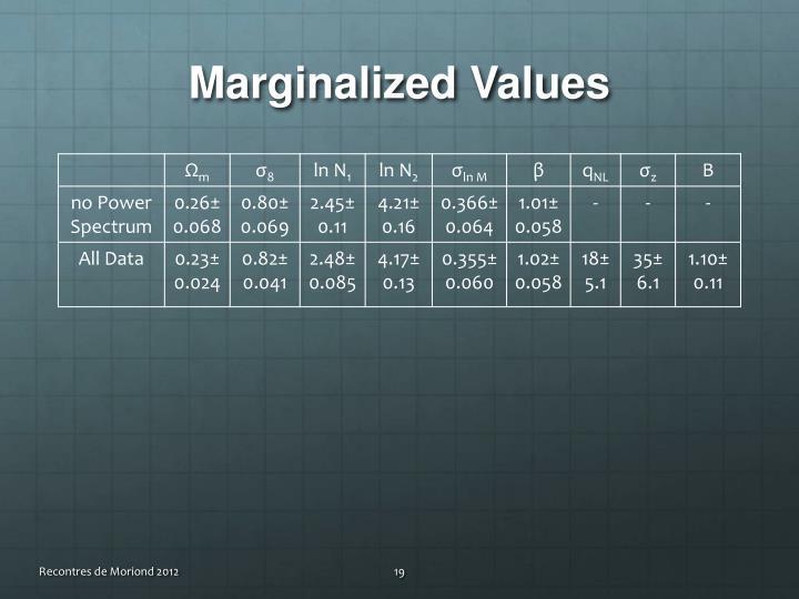 Marginalized Values