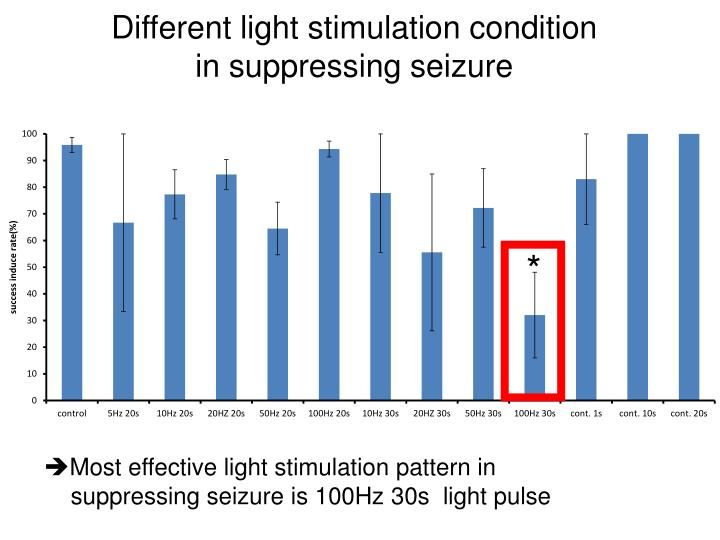 Different light stimulation condition in suppressing seizure