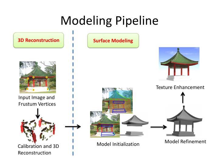 Modeling Pipeline