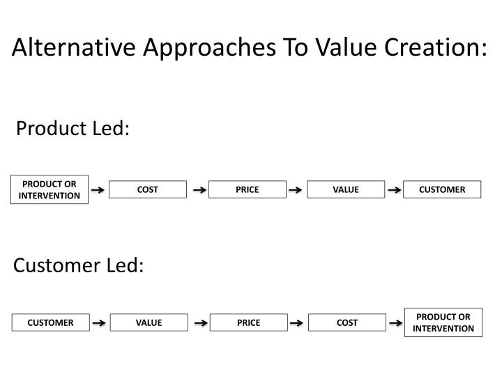 Alternative Approaches To Value Creation: