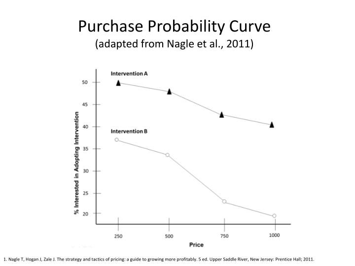Purchase Probability