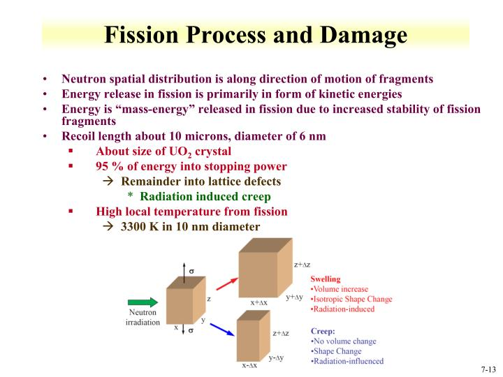 Fission Process and Damage