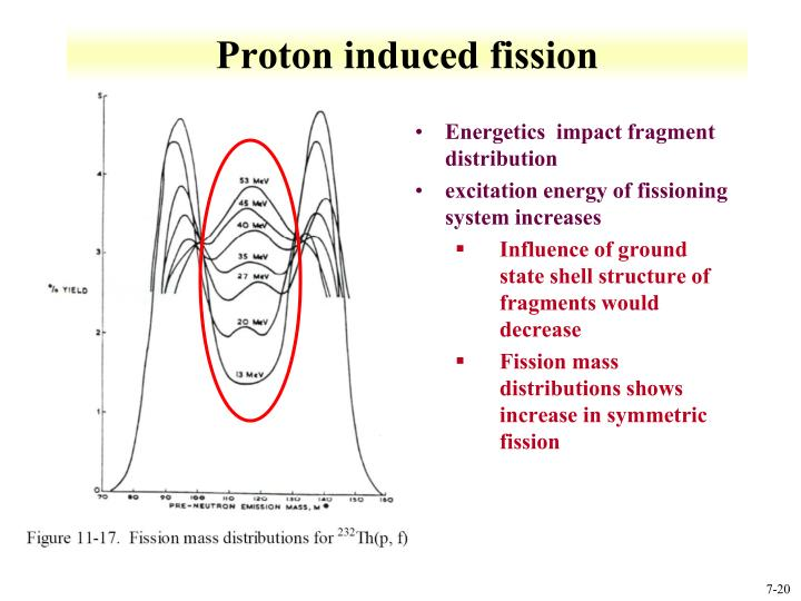 Proton induced fission