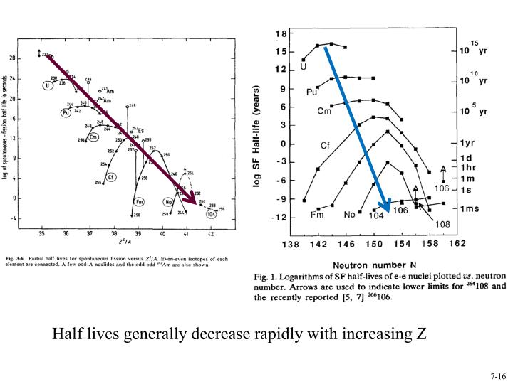 Half lives generally decrease rapidly with increasing Z