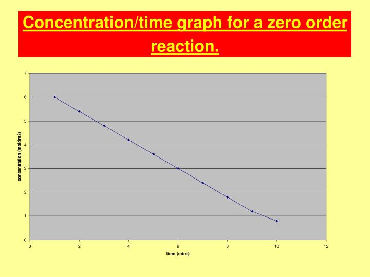 Concentration/time graph for a zero order reaction.
