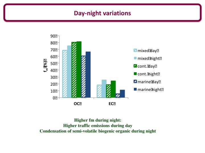 Day-night variations