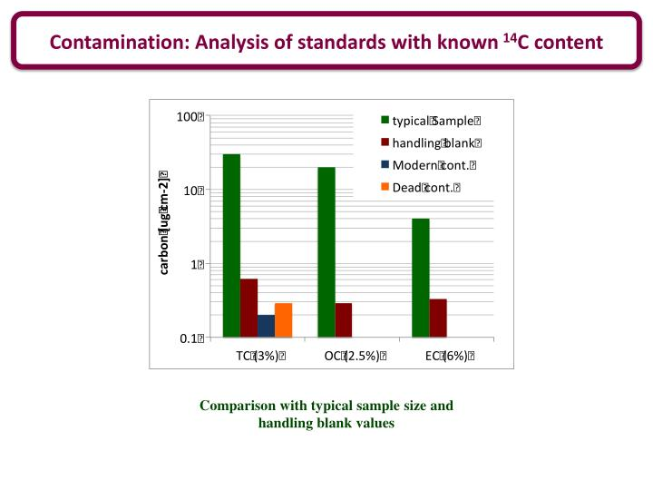 Contamination: Analysis of standards with known