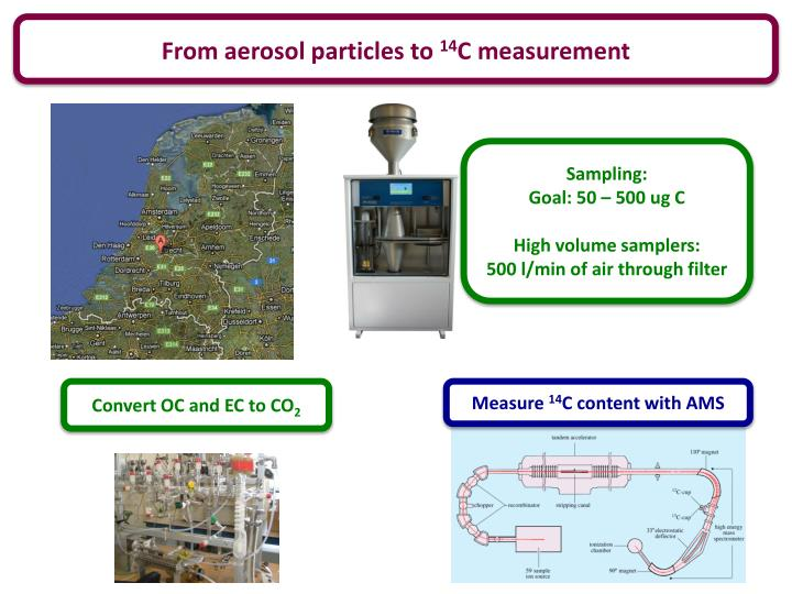 From aerosol particles to