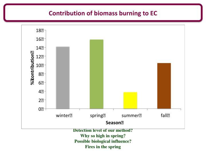 Contribution of biomass burning to EC