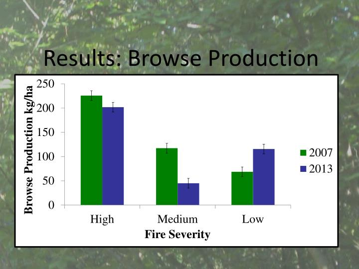 Results: Browse Production