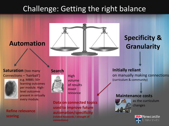 Challenge: Getting the right balance
