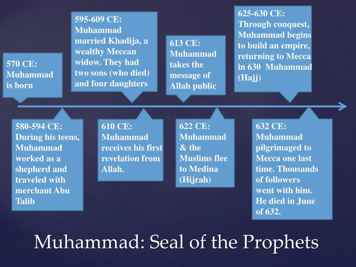 625-630 CE: Through conquest, Muhammad begins to build an empire, returning to Mecca in 630