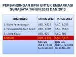 perbandingan bpih untuk embarkasi surabaya tahun 2012 dan 2013