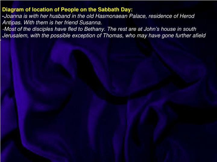 Diagram of location of People on the Sabbath Day: