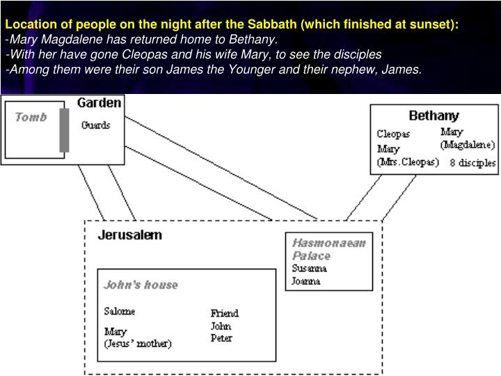 Location of people on the night after the Sabbath (which finished at sunset
