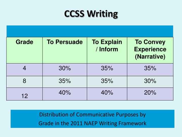CCSS Writing