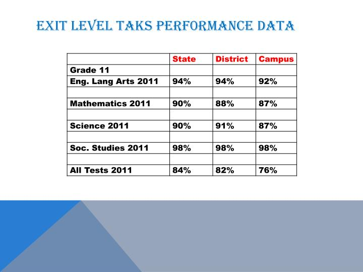 EXIT level TAKS perf0rmance data
