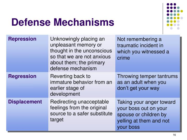 Defense Mechanisms