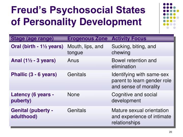 Freud's Psychosocial States