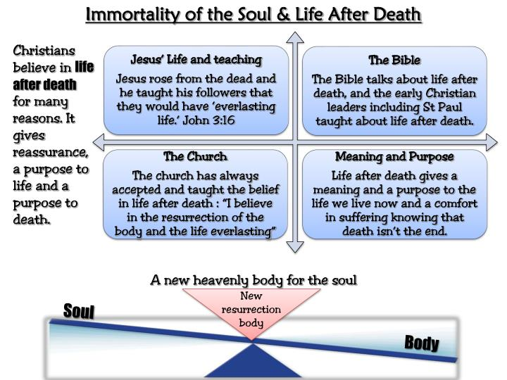 Immortality of the Soul & Life After Death